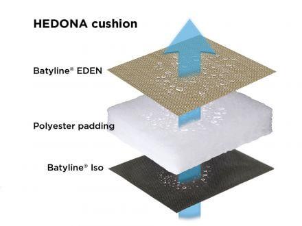 Vorschau: Hedona 3-Schicht Komfortmatratze